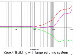 case_a_graph