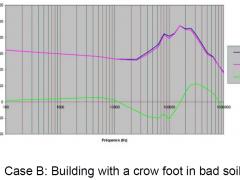 case_b_graph