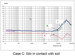 case_c_graph
