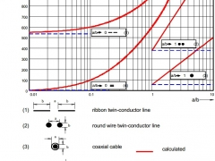 Tesla Coil DRSSTC design guide busbar inductance