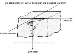 Tesla Coil DRSSTC design guide skin effect 2D