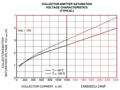 Vce_Ic_extrapolaration
