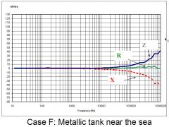 case_f_graph