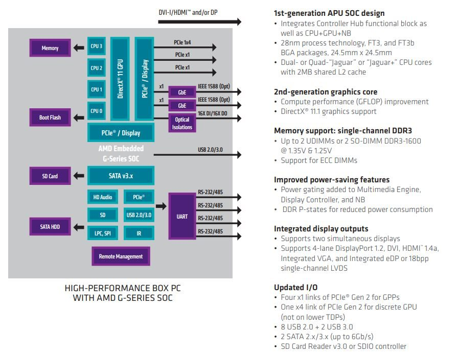 HP T620 Thin Client PC architecture
