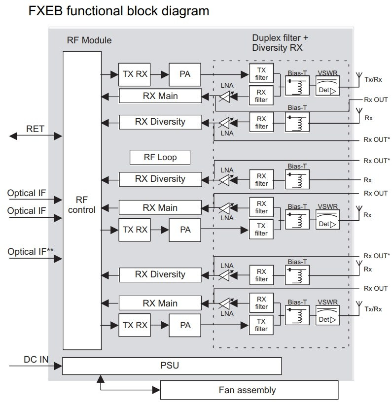 Nokia Siemens Networks Flexi FXEB base station amplifier function block diagram