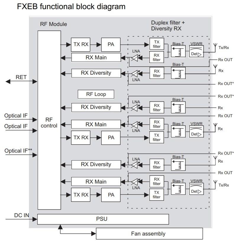 Nokia Siemens Networks Flexi FXEB base station amplifier function block diagram